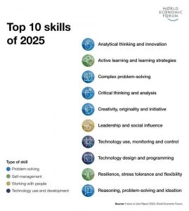 What type of top skills in 2025 needed for young generation?